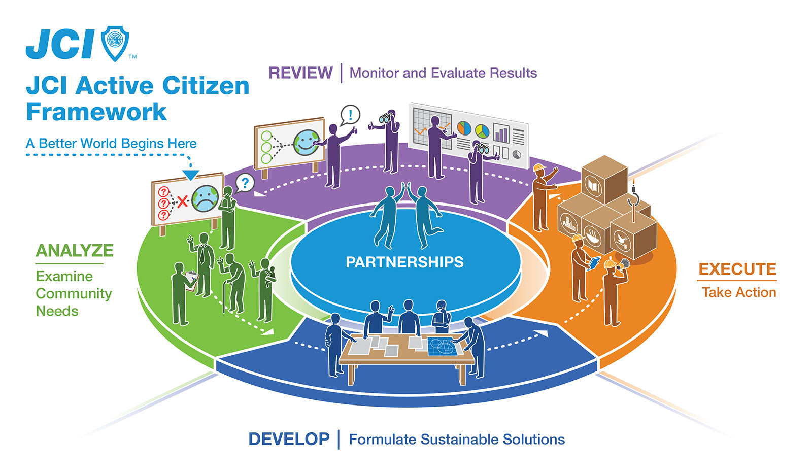 Active Citizen Framework Infographic